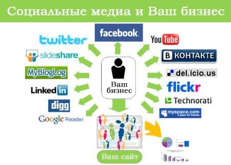 Социальные медиа и бизнес